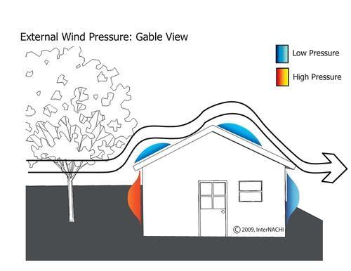 External Wind Pressures