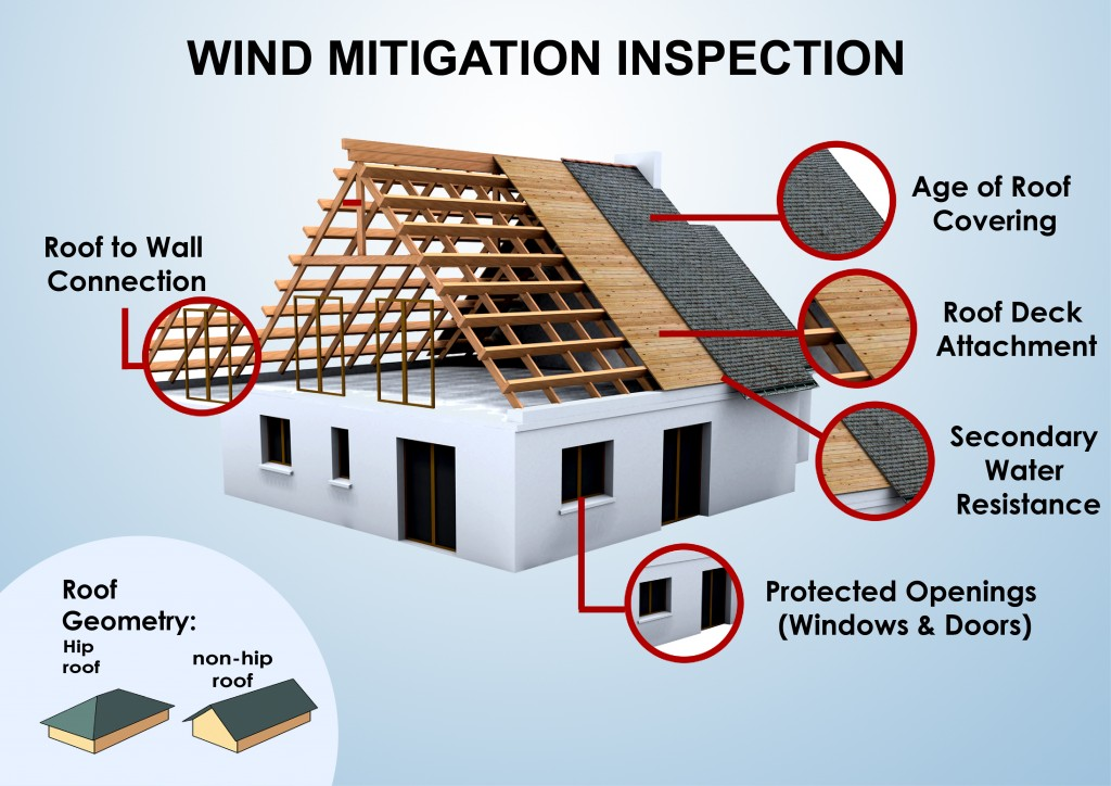 Wind-Mitigation-Inspection